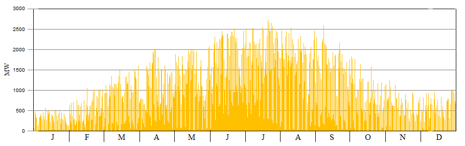 Combined output of many solar farms showing daily and seasonal variations.