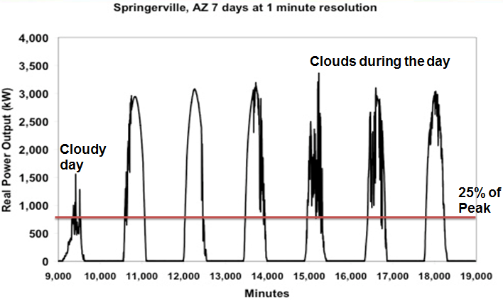 Output of solar facility in Arizona over seven days.