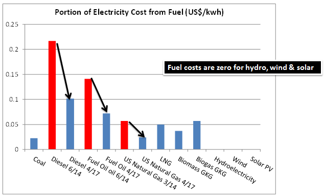 This chart shows the portion of the final electricity cost that comes from the fuel used in the power plant.