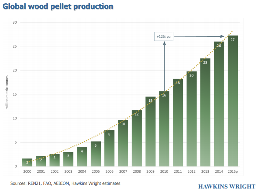 Global wood pellet consumption. About 60% of the pellets are used for heating, and 40% for industrial uses mostly electricity generation.